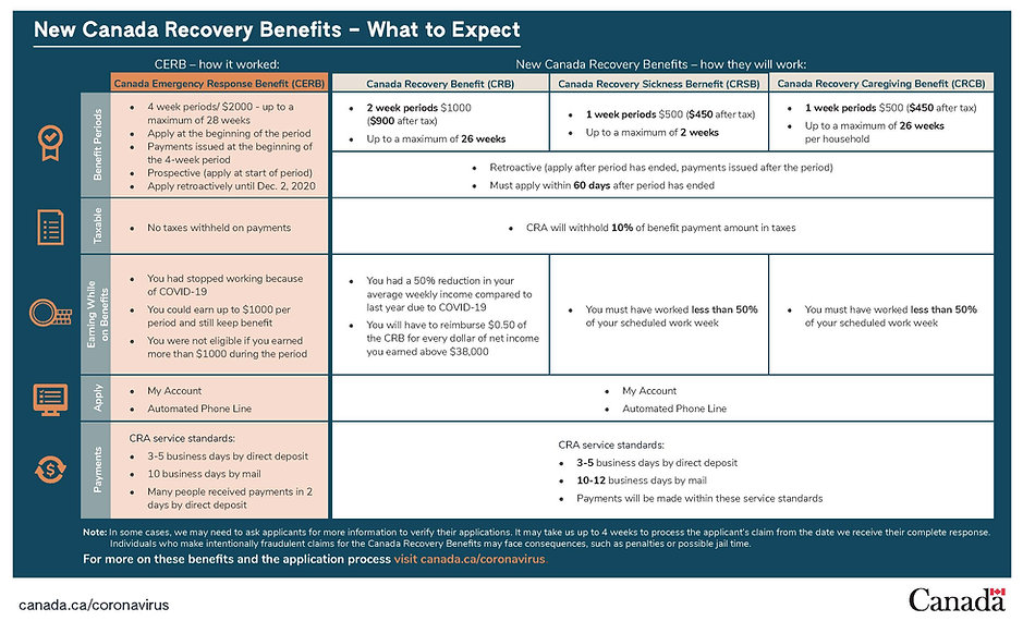 New Canada Recovery Benefits  What to Ex
