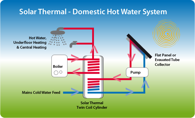 Solar_thermal_-_Domestic_hot_water_syste