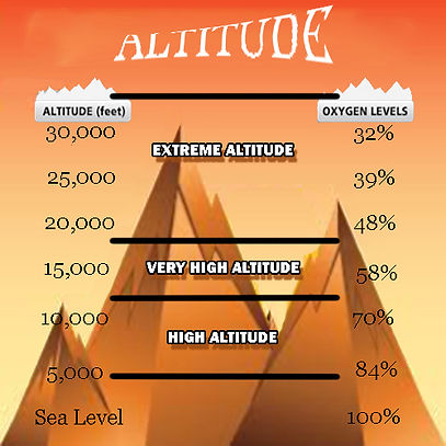 Representation of Degrees of Earth's Altitude