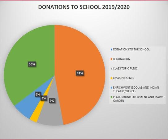 FUNDRAISING INCOME 19_20 PARENT DONATION