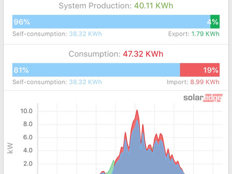 How much did your roof contribute towards your energy consumption yesterday?
