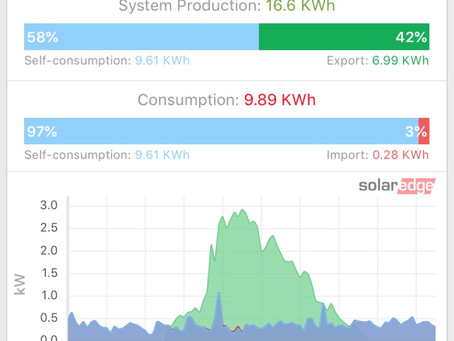 How much electricity did you buy yesterday?