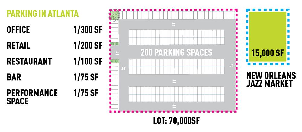 Equivalent parking requirements - New Orleans versus Atlanta