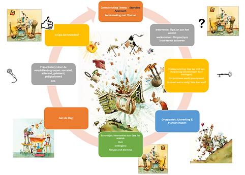 Afbeelding Onderzoekscyclus Opa Jan.png