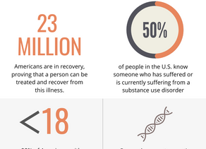 Addiction Facts and Figures