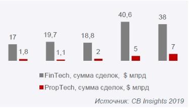 Развитие proptech в мире и перспективы развития в России