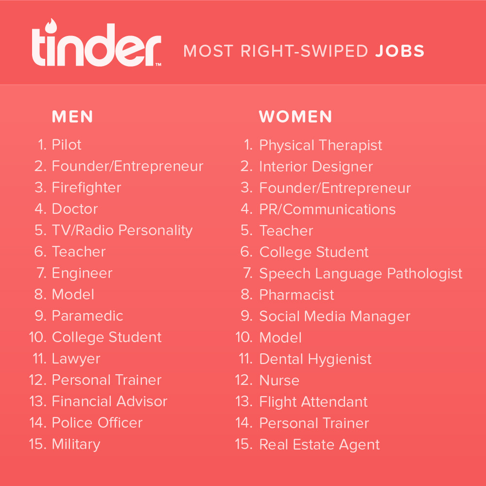 Tinder top right swiped jobs