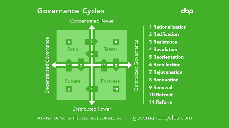 governancecycles.png