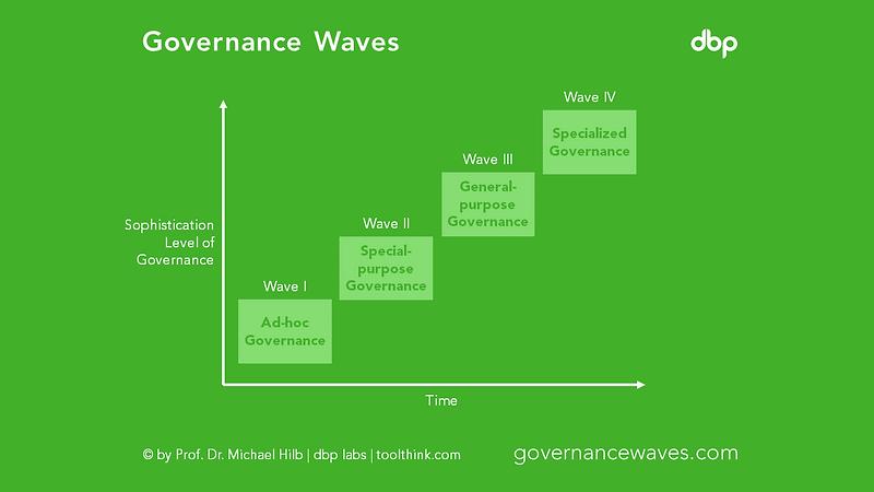 governancewaves.png