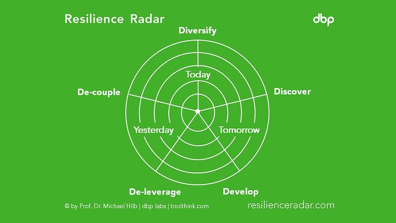 resilienceradar.png