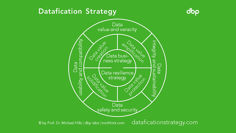 dataficationstrategy.PNG