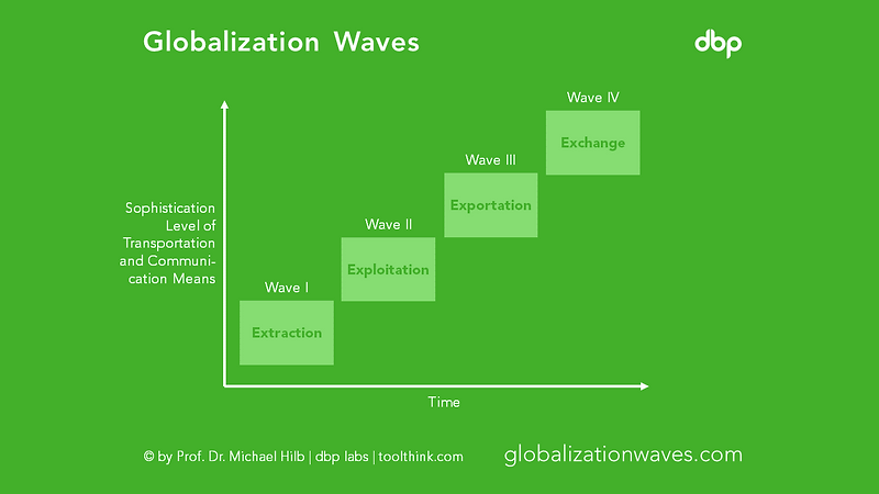 globalizationwaves.png