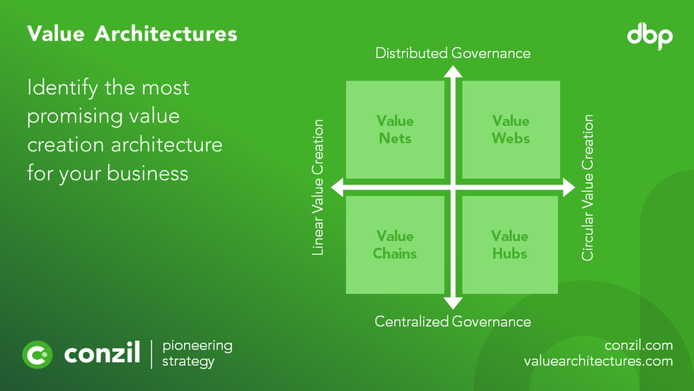 Value Architectures.png
