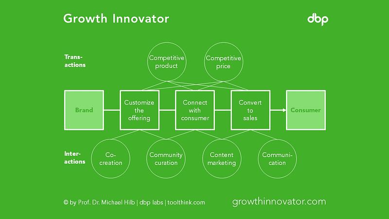 growthinnovator.png