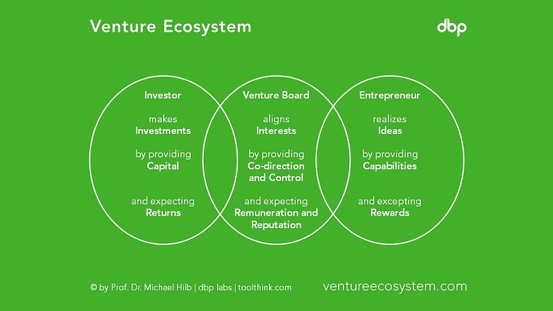 ventureecosystem