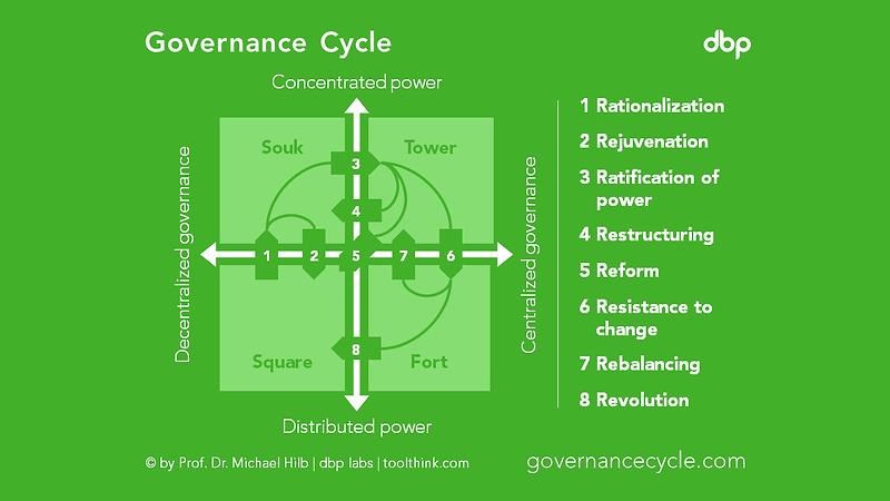 governancecycle.png