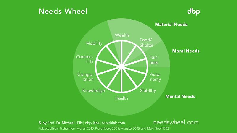 needswheel.PNG