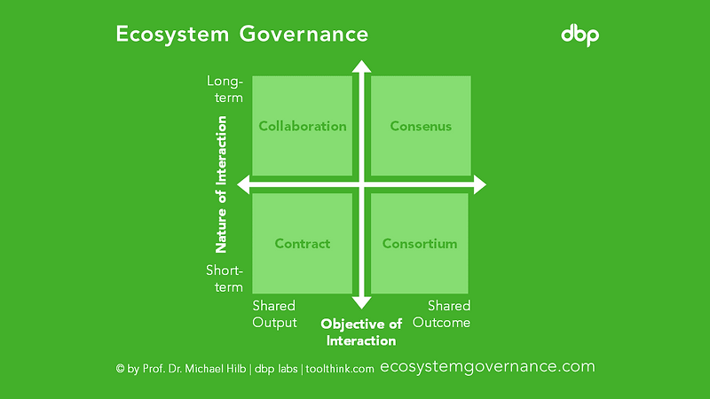 ecosystem governance.PNG