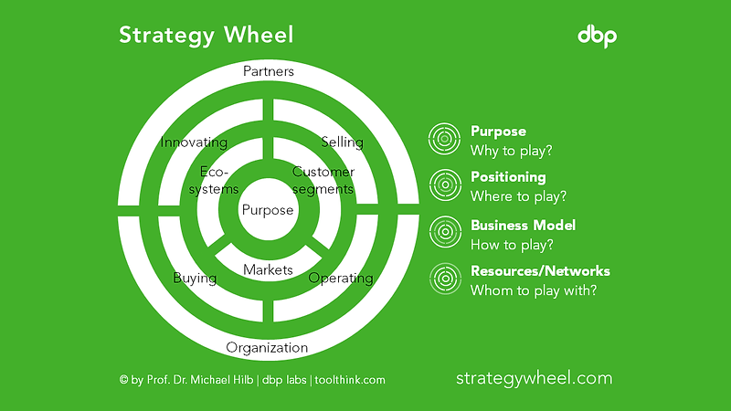 strategywheel.PNG