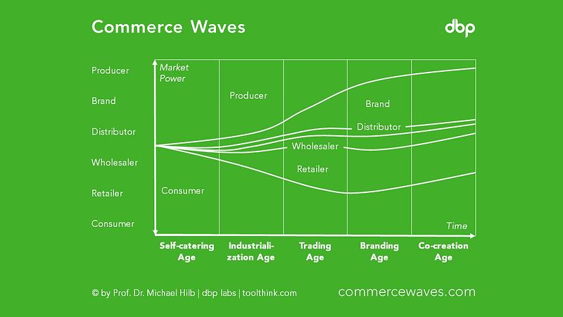 commercewaves.png