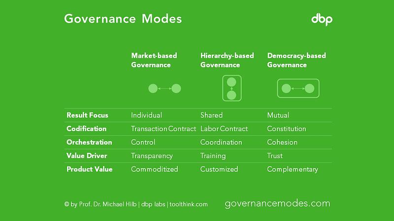 governancemodes.png