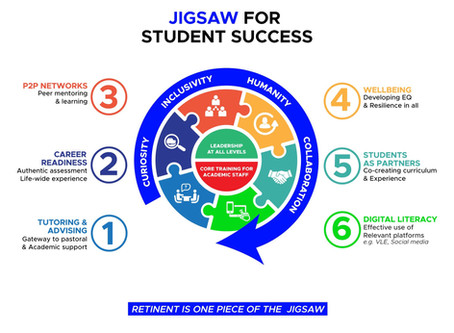 The Jigsaw of Student Success