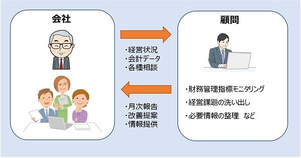 会社と顧問税理士の情報共有