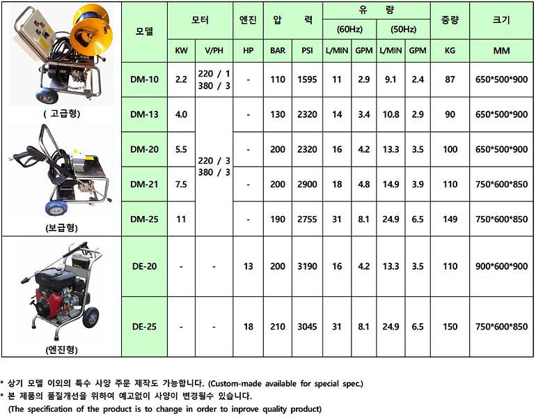 고압 세척기 모델 정보