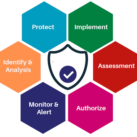 6 Stages of a Security Risk Assessment