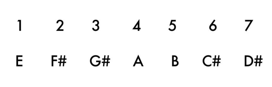 Basic Music Theory 3: Chords