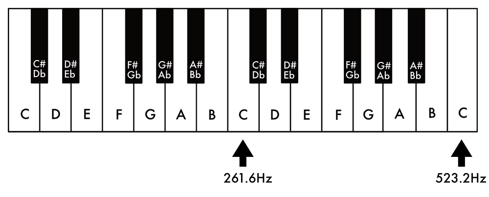 piano notes c frequency