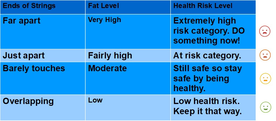 Are you at low, moderate or high risk?