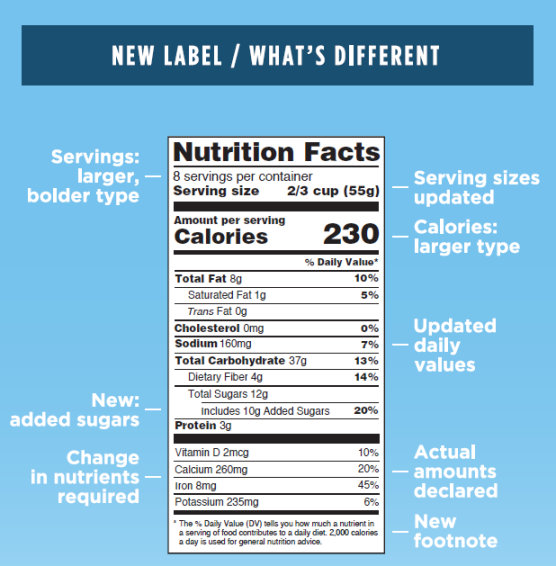 The FDA's New Nutrition Label: Rated by Frank