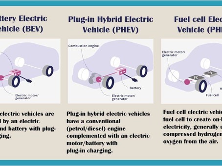 What is an EV and PHEV?
