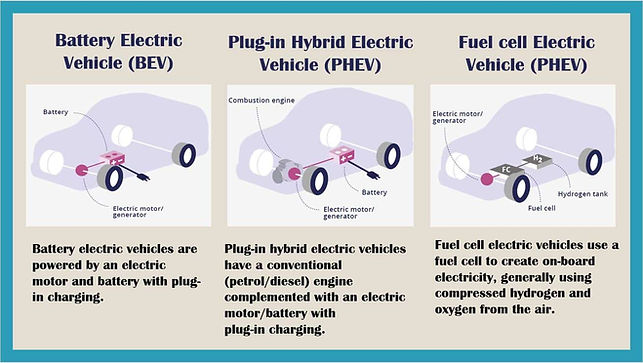 BEV-Hybrid-Fuel-Cell Vehcile-1.jpg