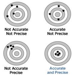 Accuracy Versus Precision Beanbag Toss