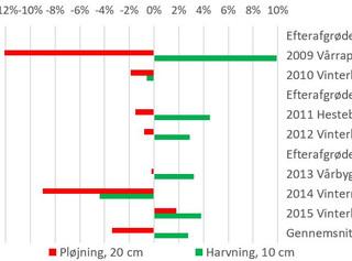 Efterafgrøder øger udbytter ved pløjefri dyrkning - men ikke i pløjede systemer