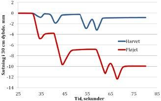 Måling af sætning (lodret forskydning af jorden) i 30 centimeters dybde efter overkørsel med traktor og en to-akslet gyllevogn på henholdsvis pløjet og harvet jord. Den maksimale hjullast var fem ton. Målinger er udført ved Thünen Instituttet i Braunschweig. (Kilde: Brunotte, 2013)