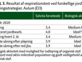 Respirationstest i det langvarige jordbearbejdningsforsøg i Aulum (Solvita test)