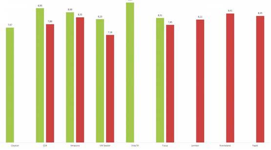 Figur 3. Udbytter af vinterbyg i 2015 i Vrold. Udbyttet er angivet i ton/ha. De røde søjler angiver hvor, der er harvet forud for såningen, mens grønne søjler viser udbyttet efter direkte såning.
