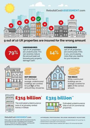 UK rented homes underinsured by £315 billion