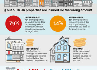 UK rented homes underinsured by £315 billion