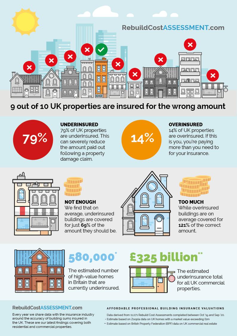 Infographic highlighting underinsurance and overinsurance data