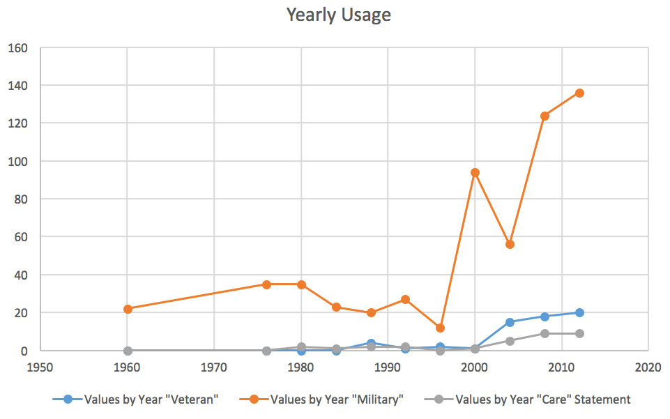 Yearly Usage Graph
