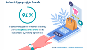Authenticity pays off for brands, 91% will reward a brand.