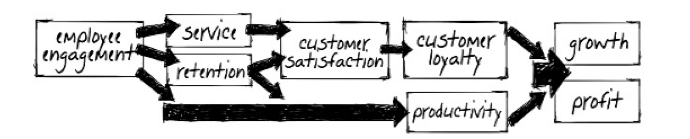 Source: Kevin Kruse, Employee Engagement: The Wonder Drug for Customer Satisfaction