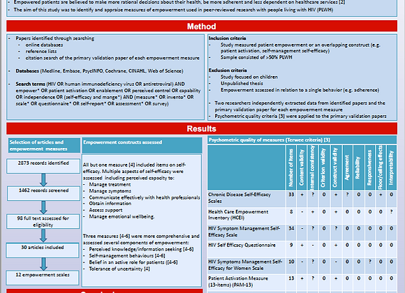 Measuring empowerment among people living with HIV: a systematicreview of ...