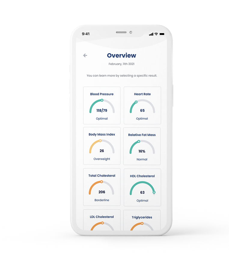 Reperio Health App Results Overview