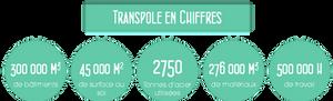 STAS transpôle transpole chiffres dépôts