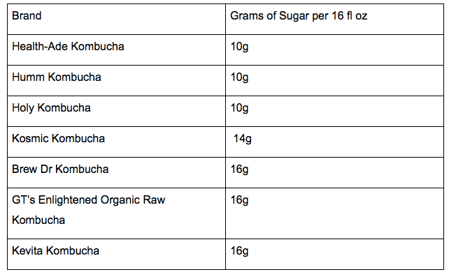 sugar kombucha